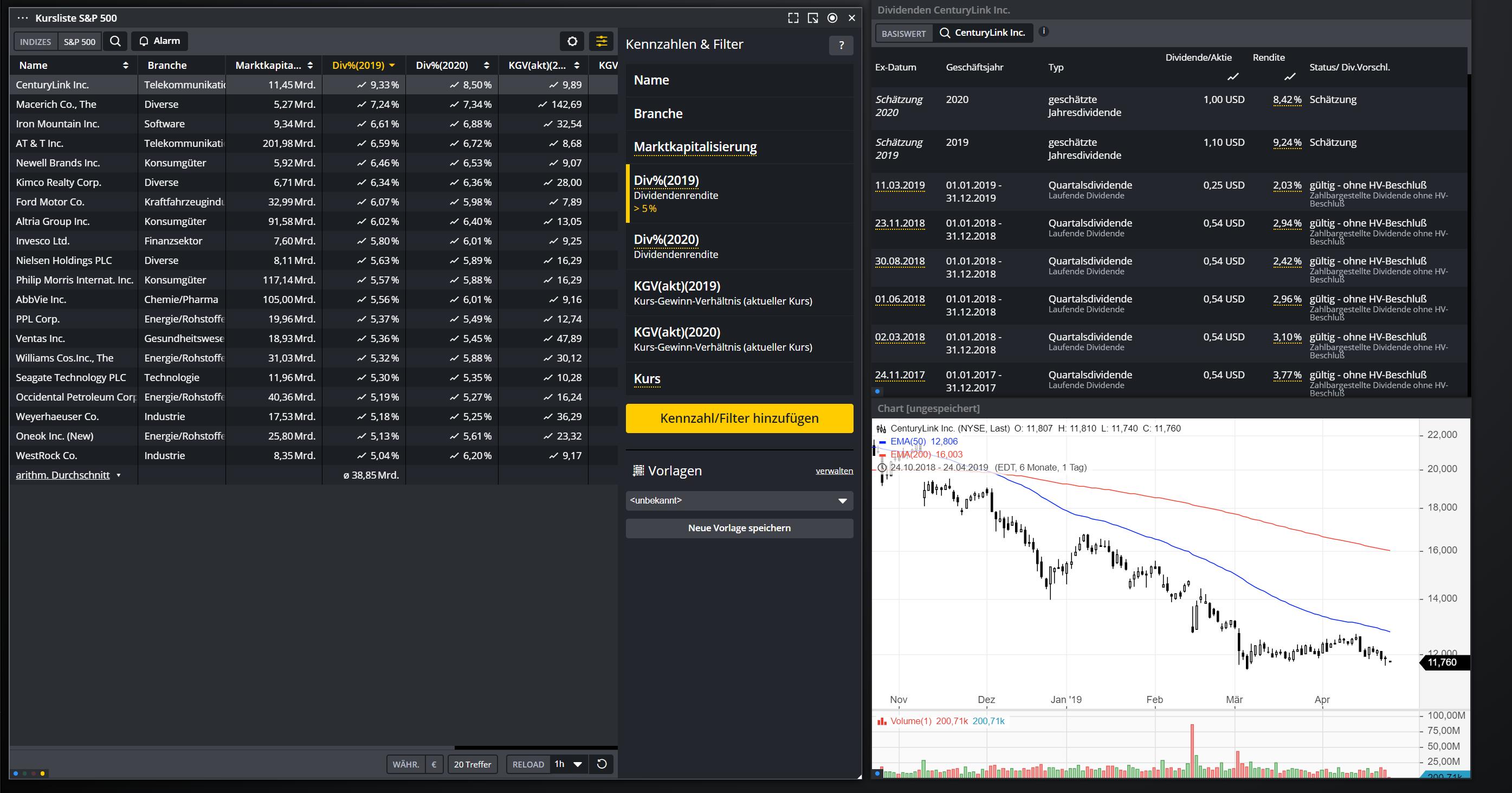 Dividenden-Aktien-USA-Das-sind-die-Stars-Chartanalyse-Daniel-Kühn-GodmodeTrader.de-1