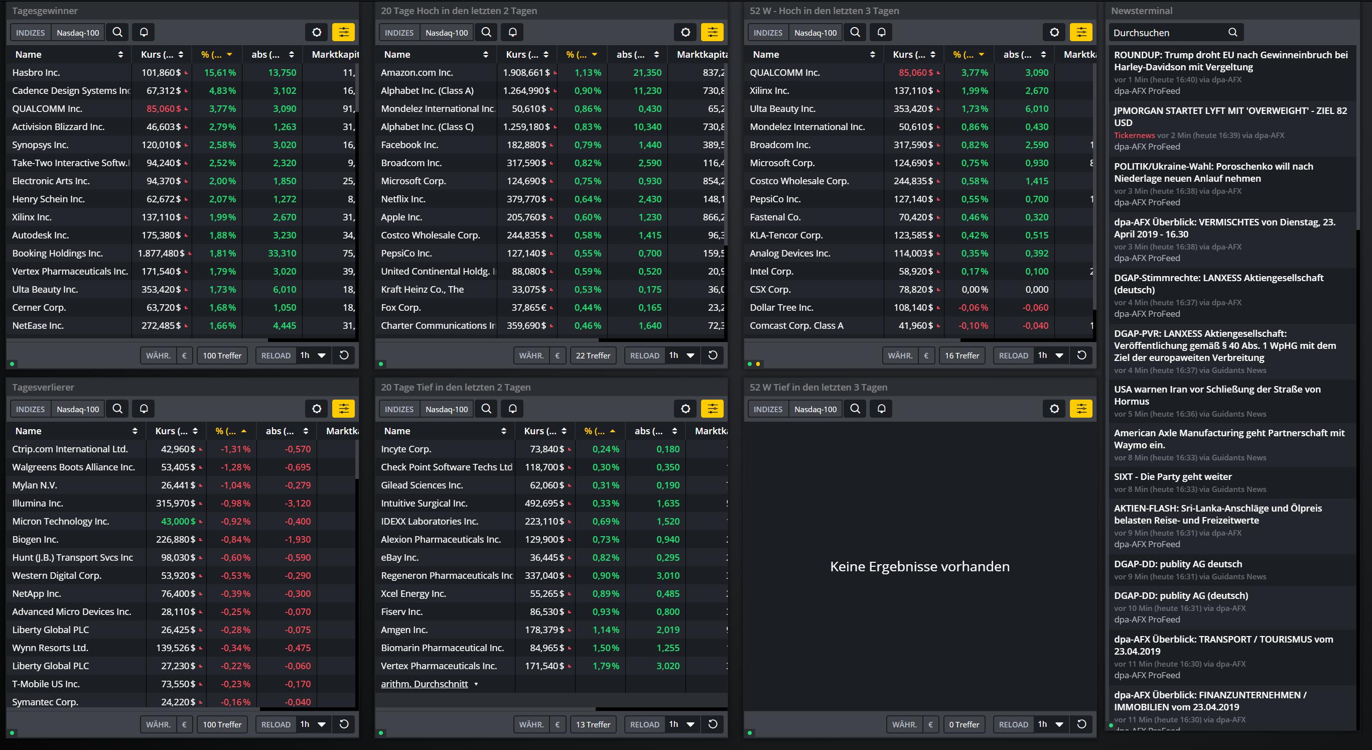 Nasdaq100-Diese-Technologie-Aktien-bewegen-sich-heute-stark-Kommentar-Daniel-Kühn-GodmodeTrader.de-1