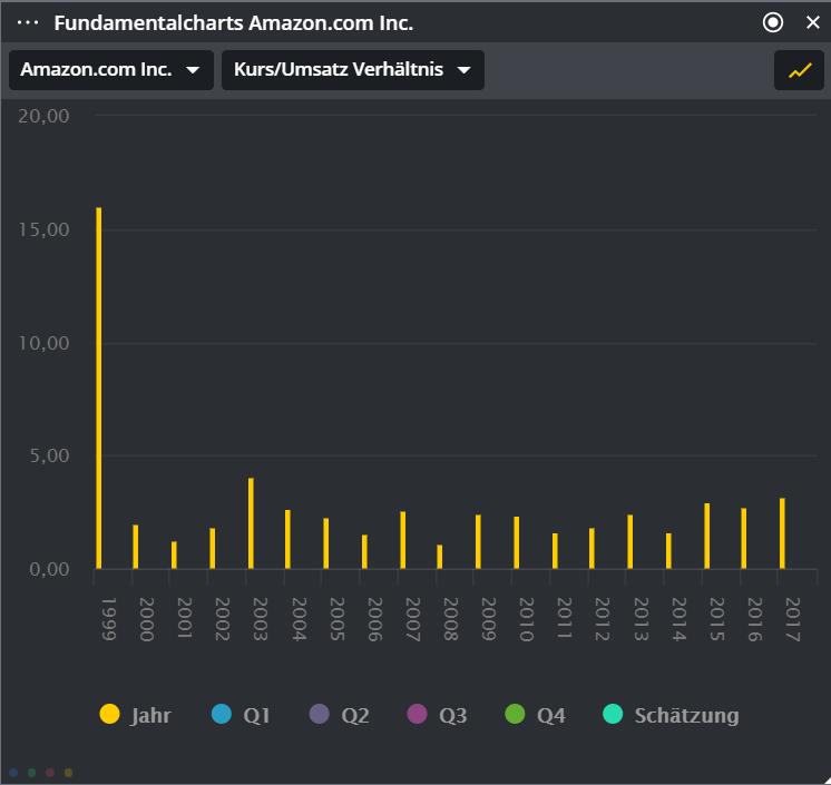 Wie-finde-ich-wachstumsstarke-Aktien-Guidants-Team-GodmodeTrader.de-1