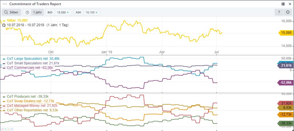 SILBER-Im-Renko-Chart-noch-alles-im-Lot-aber-CoT-Daten-trüben-sich-ein-Kommentar-Guidants-Team-GodmodeTrader.de-1