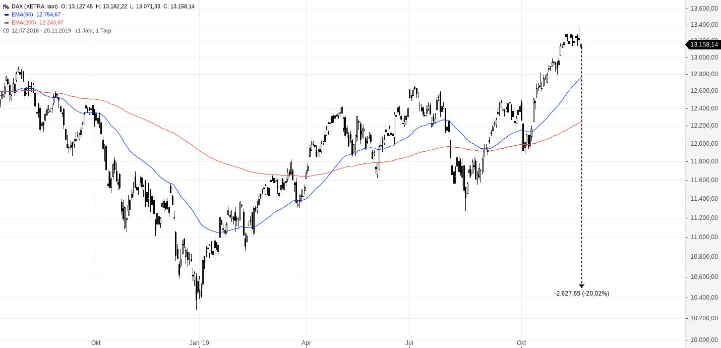 Angst-vor-dem-Börsencrash-So-sichern-Sie-als-Privatanleger-Ihr-Depot-ab-Daniel-Kühn-GodmodeTrader.de-1
