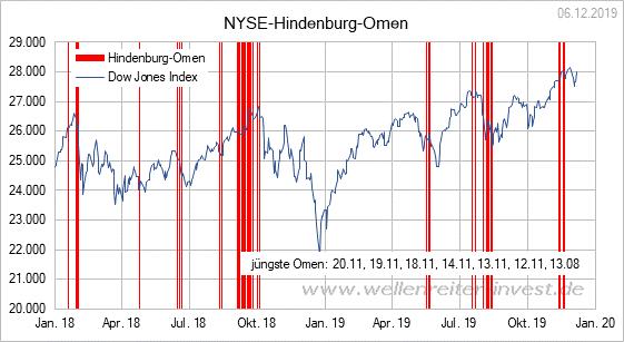 Aktienmarkt-Wann-ist-ein-Hoch-ein-Hoch-Kommentar-Robert-Rethfeld-GodmodeTrader.de-2