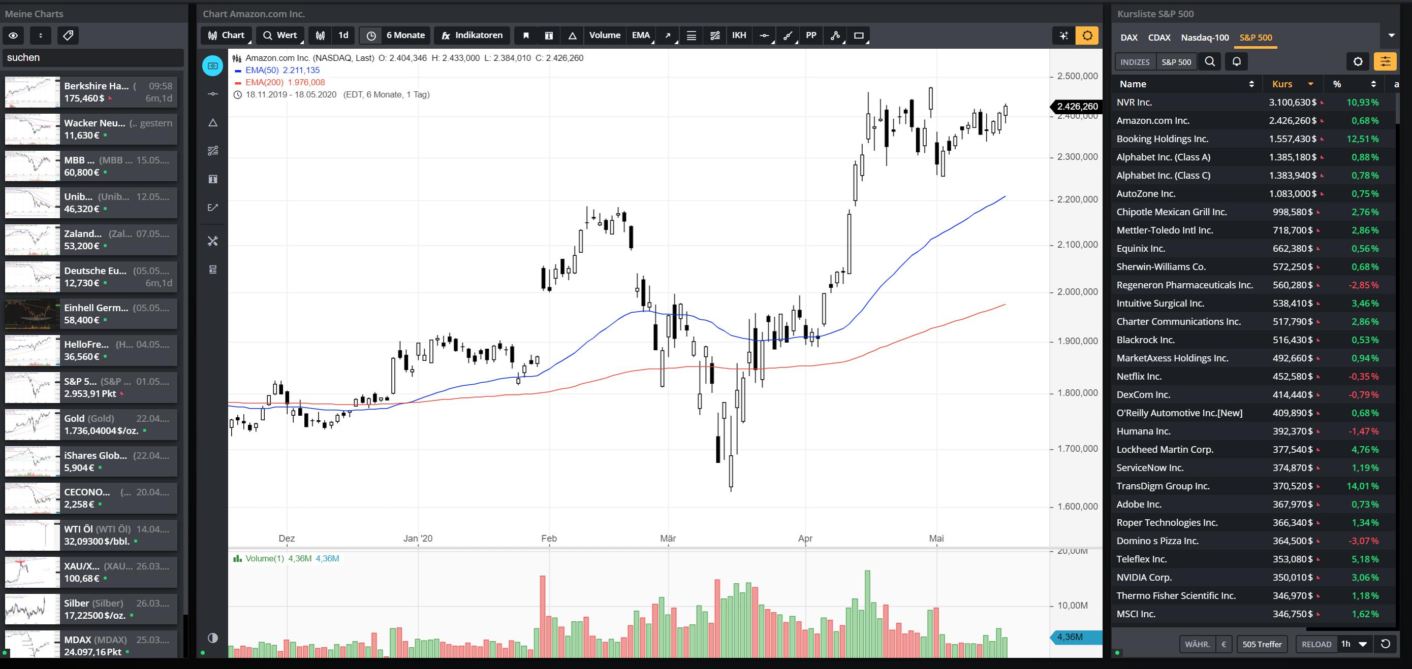 Charts-von-Aktien-Indizes-und-anderen-Basiswerten-einfach-und-schnell-checken-Daniel-Kühn-GodmodeTrader.de-1