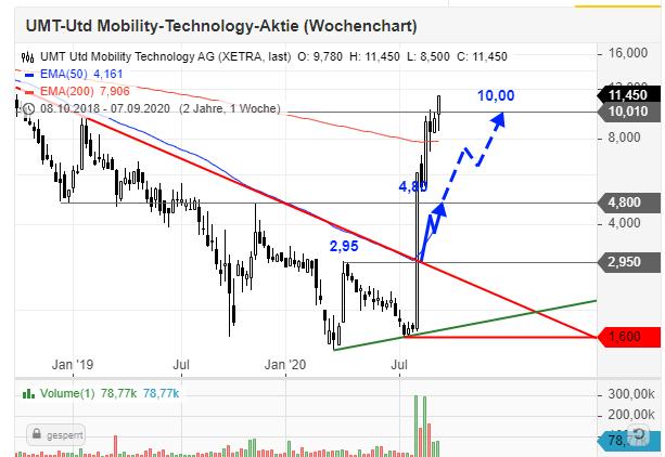 UMT-Aktie-fast-vervierfacht-Das-war-die-angekündigte-neue-Endor-Chartanalyse-Daniel-Kühn-GodmodeTrader.de-1