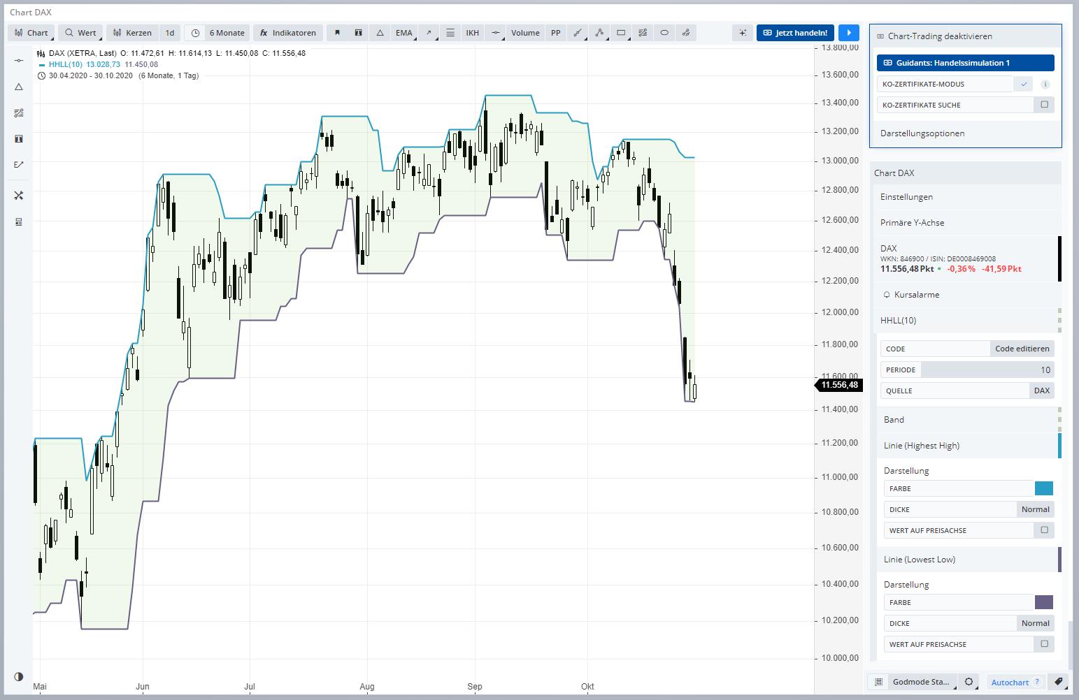 Indikatoren-Knowhow-Donchian-Channel-Highest-High-Lowest-Low-Rene-Berteit-GodmodeTrader.de-1