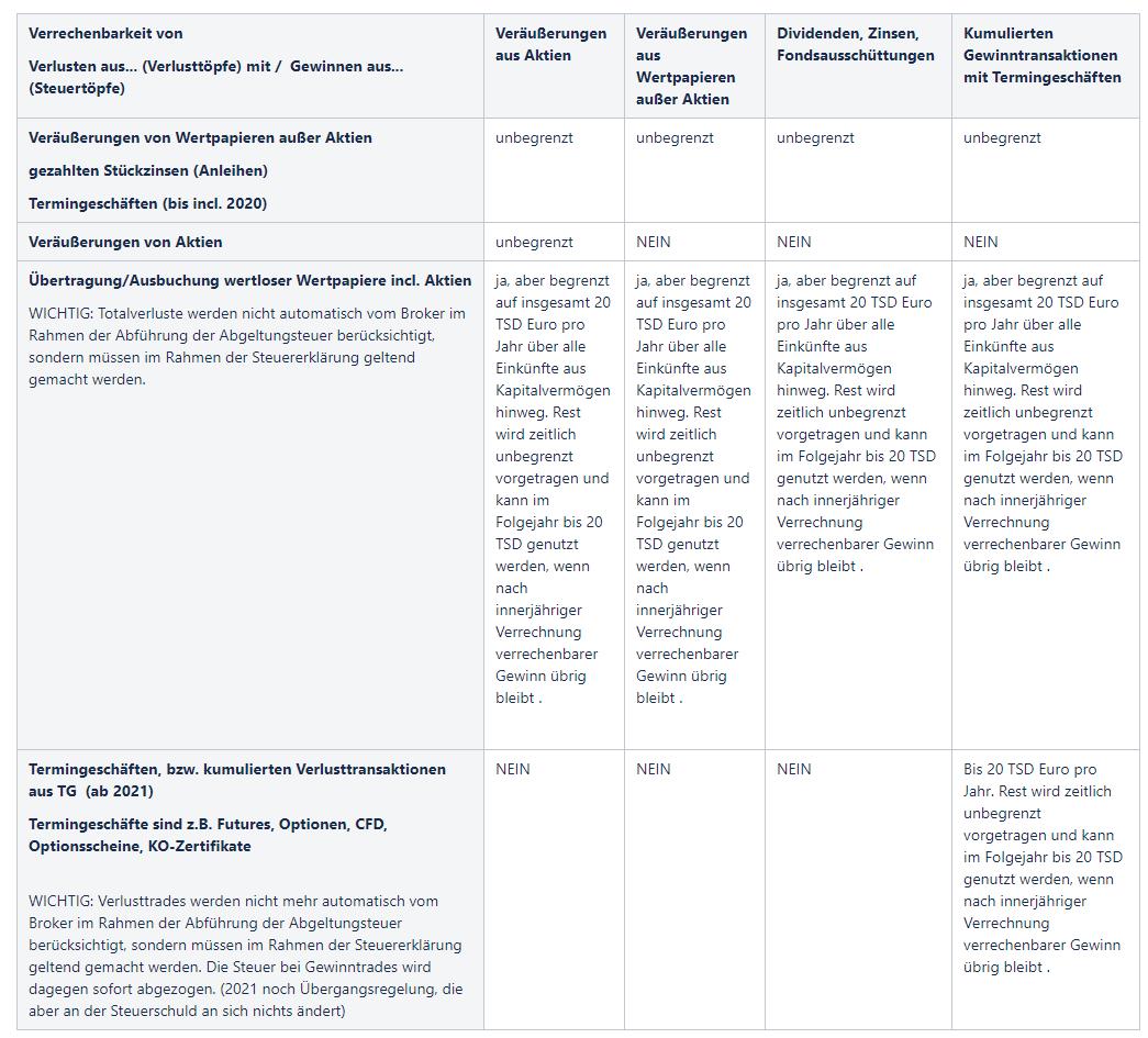 Neue-Steuerregeln-ab-2021-für-Derivate-So-geht-es-jetzt-weiter-UPDATE-Kommentar-Daniel-Kühn-GodmodeTrader.de-1