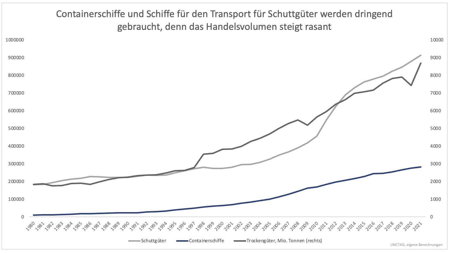 Verfünffachung-der-Containerschiff-Aktien-Zieht-dieser-Sektor-jetzt-nach-Kommentar-Clemens-Schmale-GodmodeTrader.de-4