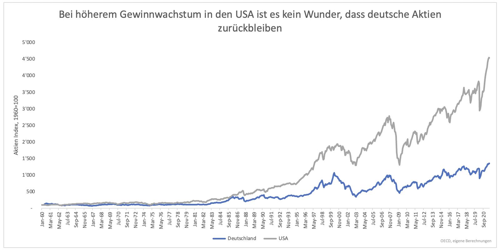 Dax-40-ab-Montag-Endlich-Konkurrenz-für-US-Indizes-Kommentar-Clemens-Schmale-GodmodeTrader.de-4