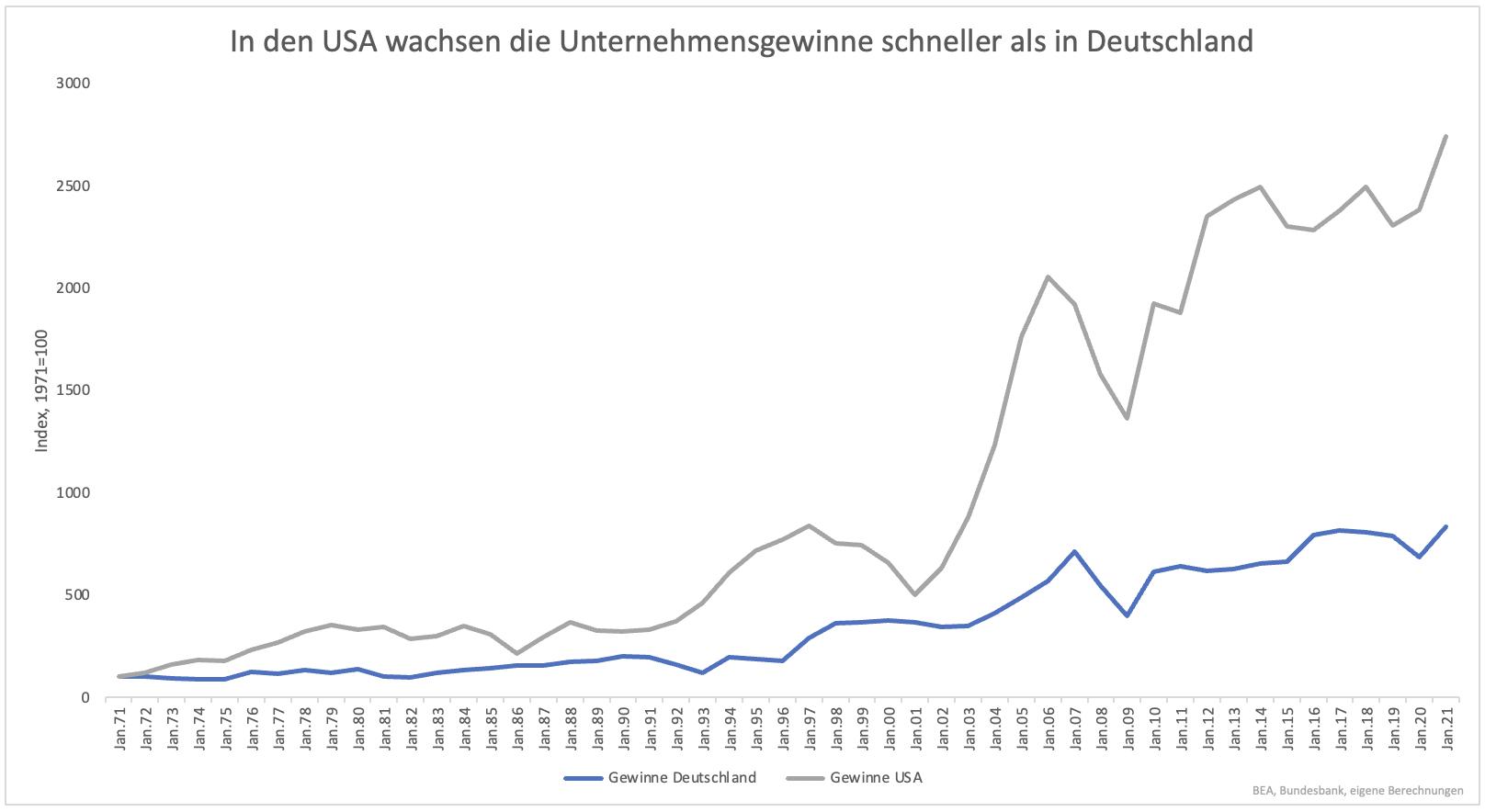 Dax-40-ab-Montag-Endlich-Konkurrenz-für-US-Indizes-Kommentar-Clemens-Schmale-GodmodeTrader.de-1