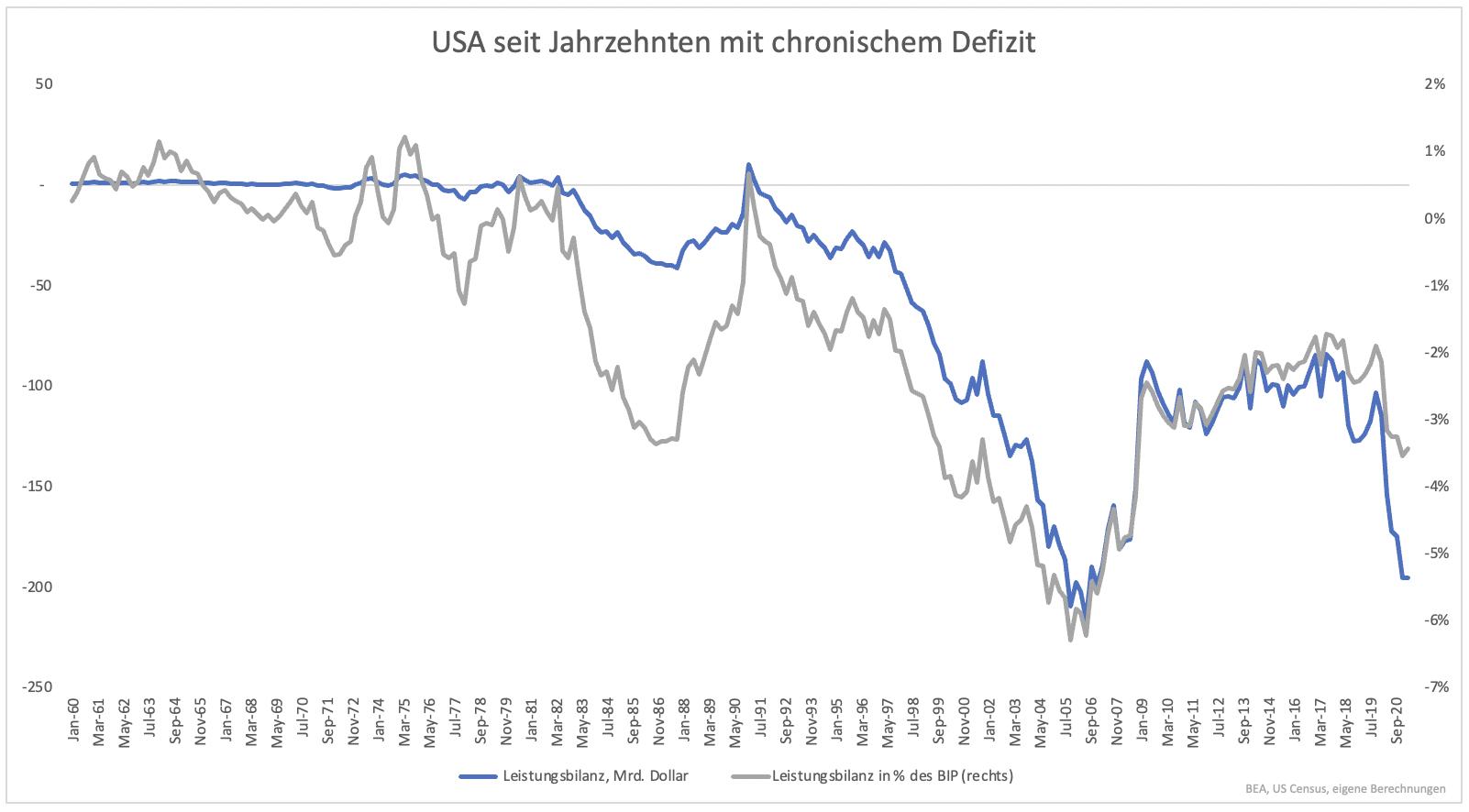 Wo-steht-der-US-Dollar-im-Jahr-2025-Kommentar-Clemens-Schmale-GodmodeTrader.de-1