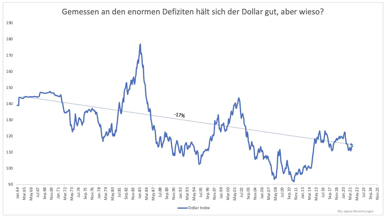 Wo-steht-der-US-Dollar-im-Jahr-2025-Kommentar-Clemens-Schmale-GodmodeTrader.de-2