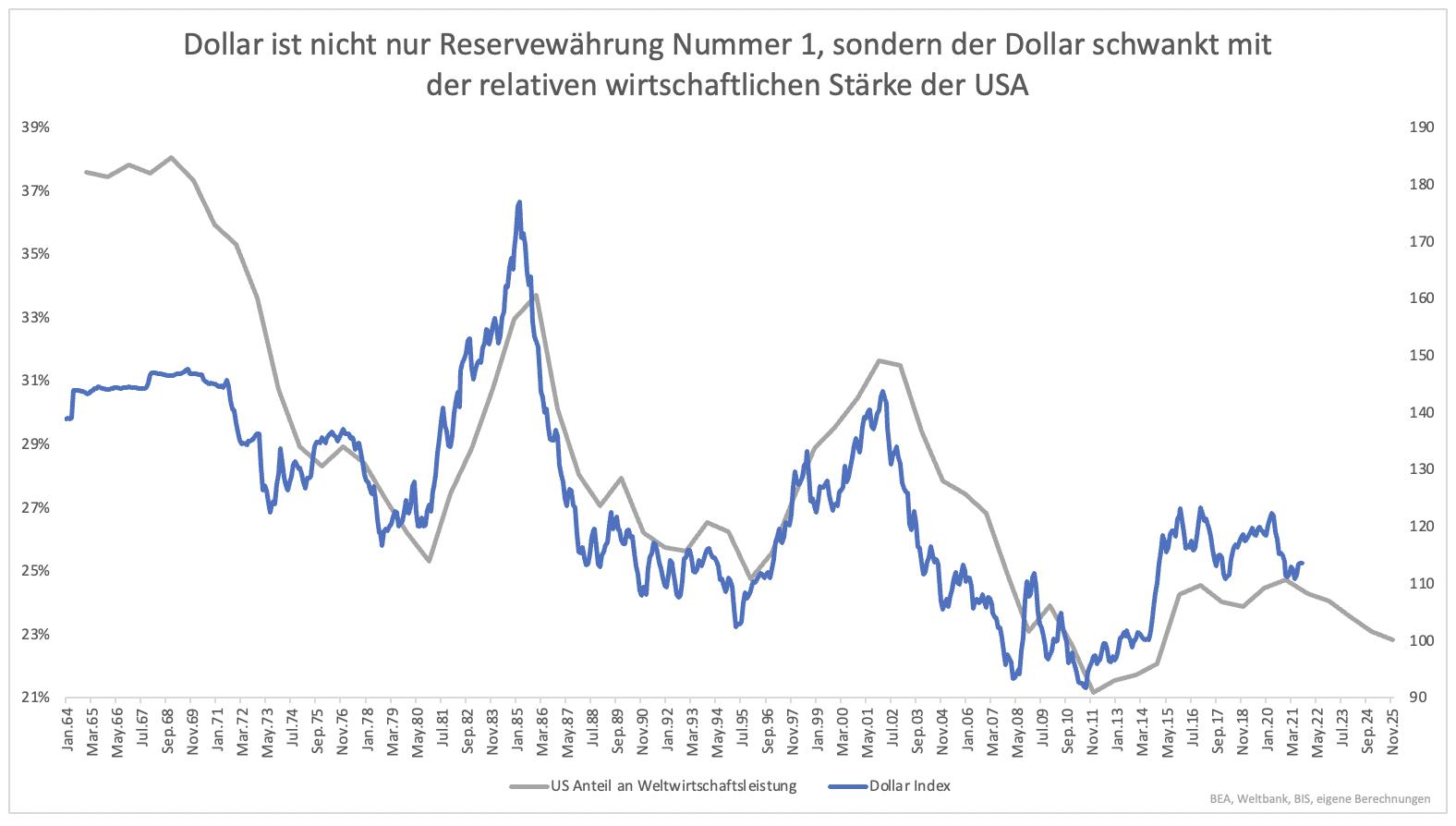 Wo-steht-der-US-Dollar-im-Jahr-2025-Kommentar-Clemens-Schmale-GodmodeTrader.de-3