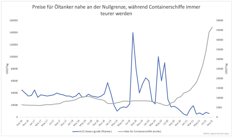 Verfünffachung-der-Containerschiff-Aktien-Zieht-dieser-Sektor-jetzt-nach-Kommentar-Clemens-Schmale-GodmodeTrader.de-1