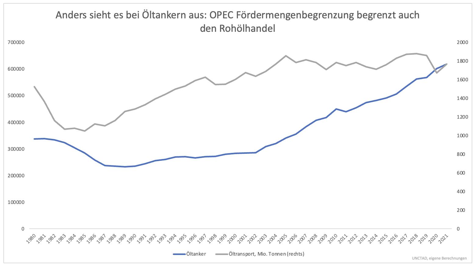 Verfünffachung-der-Containerschiff-Aktien-Zieht-dieser-Sektor-jetzt-nach-Kommentar-Clemens-Schmale-GodmodeTrader.de-5