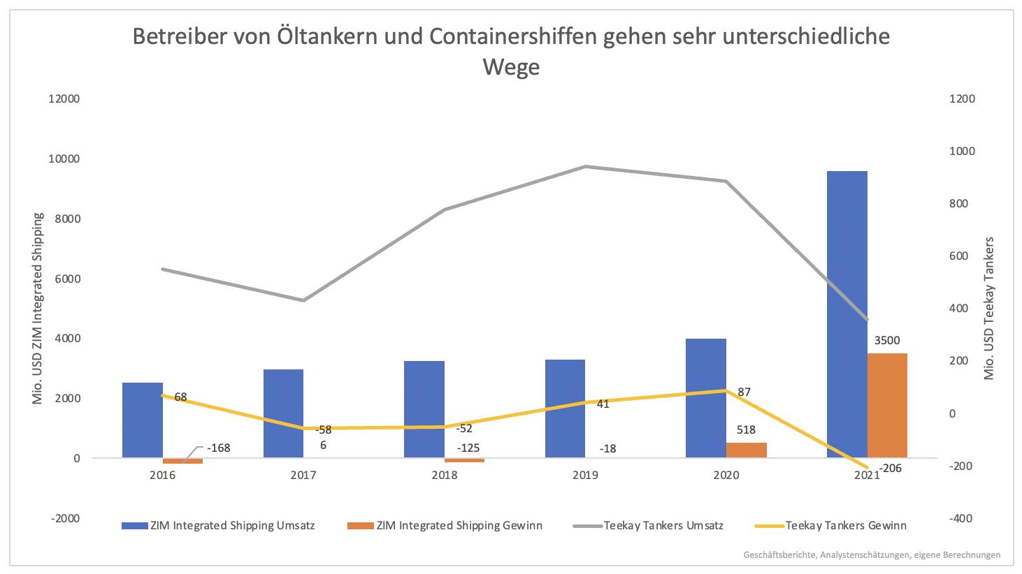 Verfünffachung-der-Containerschiff-Aktien-Zieht-dieser-Sektor-jetzt-nach-Kommentar-Clemens-Schmale-GodmodeTrader.de-6
