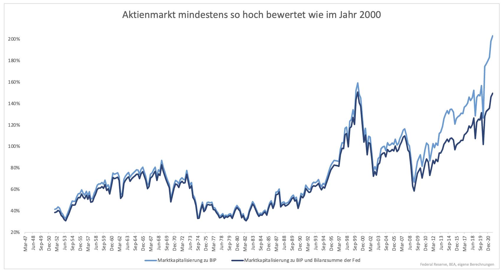 Wie-sich-der-heutige-Aktienmarkt-von-der-letzten-großen-Spekulationsblase-unterscheidet-Kommentar-Clemens-Schmale-GodmodeTrader.de-1