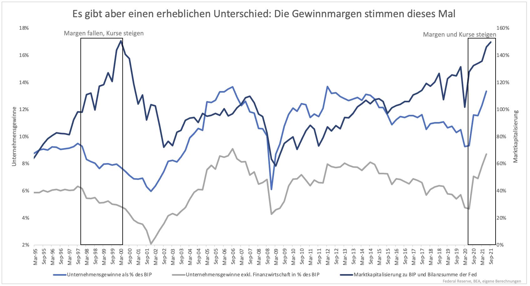 Wie-sich-der-heutige-Aktienmarkt-von-der-letzten-großen-Spekulationsblase-unterscheidet-Kommentar-Clemens-Schmale-GodmodeTrader.de-2