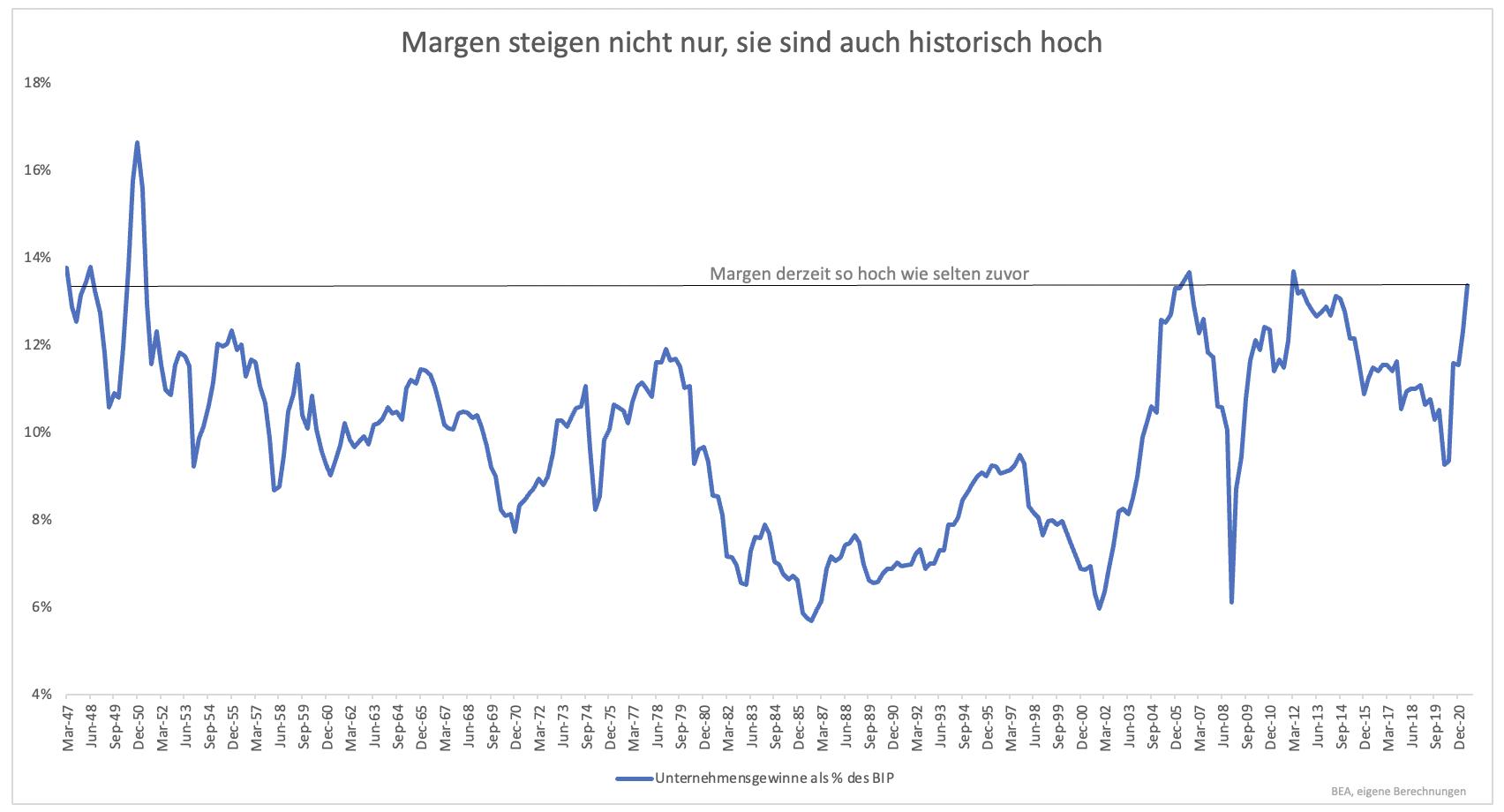 Wie-sich-der-heutige-Aktienmarkt-von-der-letzten-großen-Spekulationsblase-unterscheidet-Kommentar-Clemens-Schmale-GodmodeTrader.de-3