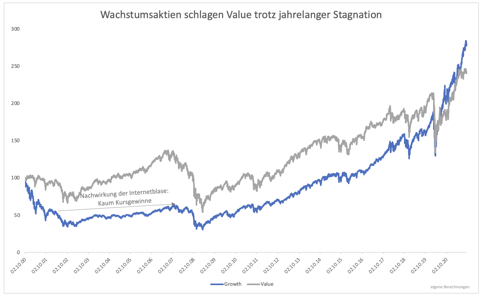 Wieso-Value-Investing-lukrativ-ist-Kommentar-Clemens-Schmale-GodmodeTrader.de-1
