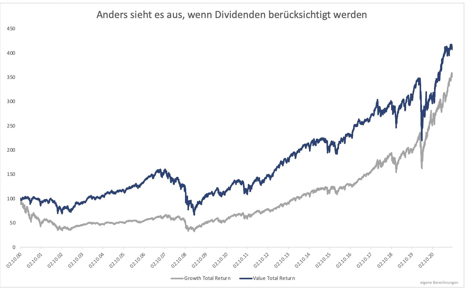 Wieso-Value-Investing-lukrativ-ist-Kommentar-Clemens-Schmale-GodmodeTrader.de-2