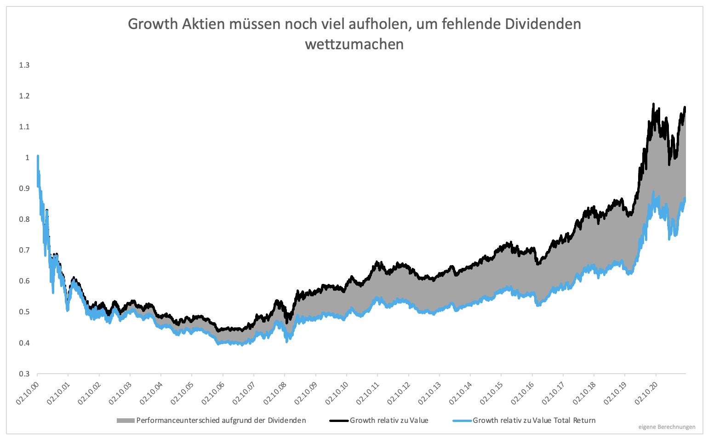 Wieso-Value-Investing-lukrativ-ist-Kommentar-Clemens-Schmale-GodmodeTrader.de-3