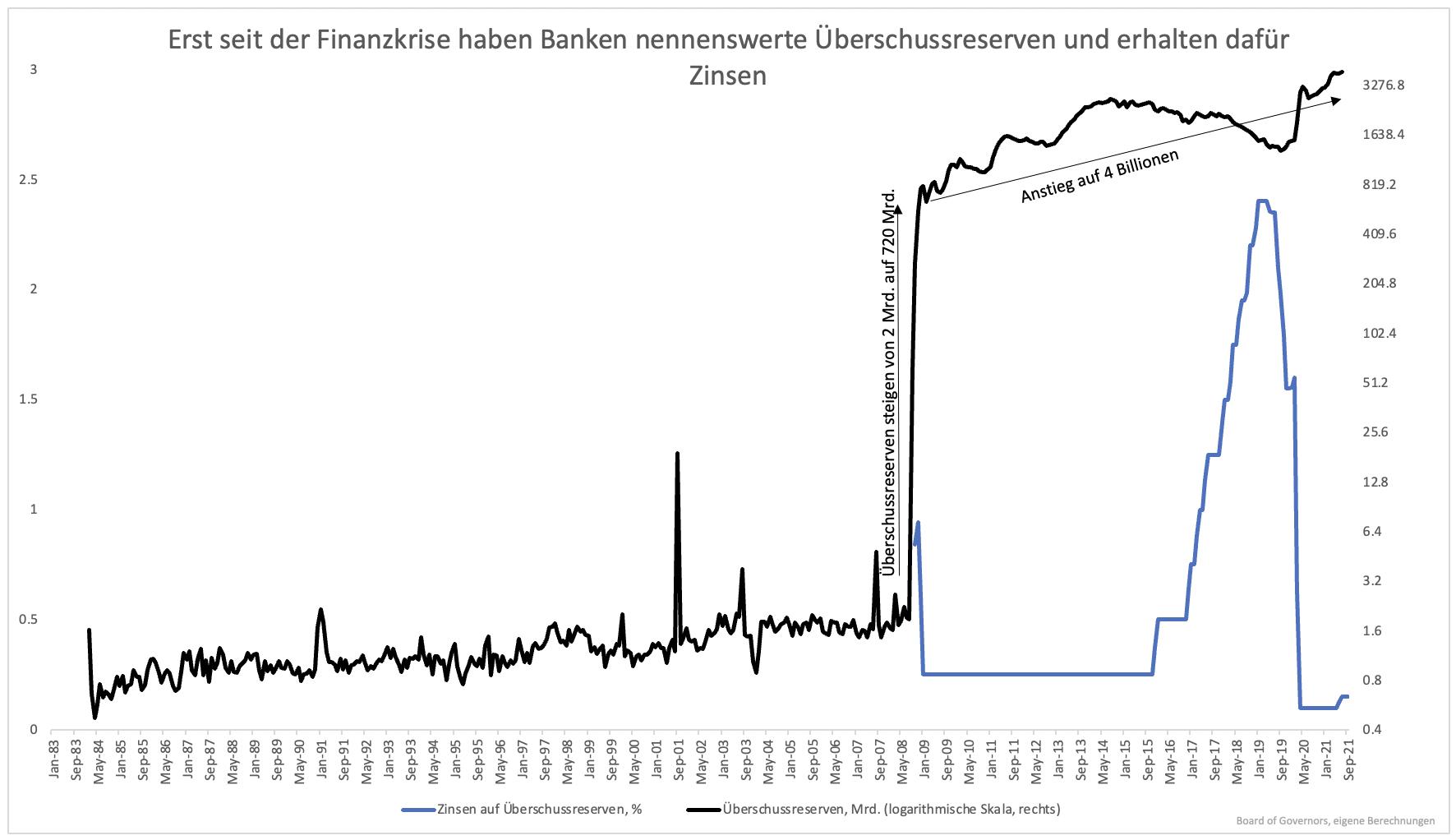 Der-überraschende-Grund-weshalb-Zinsen-nur-geringfügig-steigen-können-Kommentar-Clemens-Schmale-GodmodeTrader.de-1