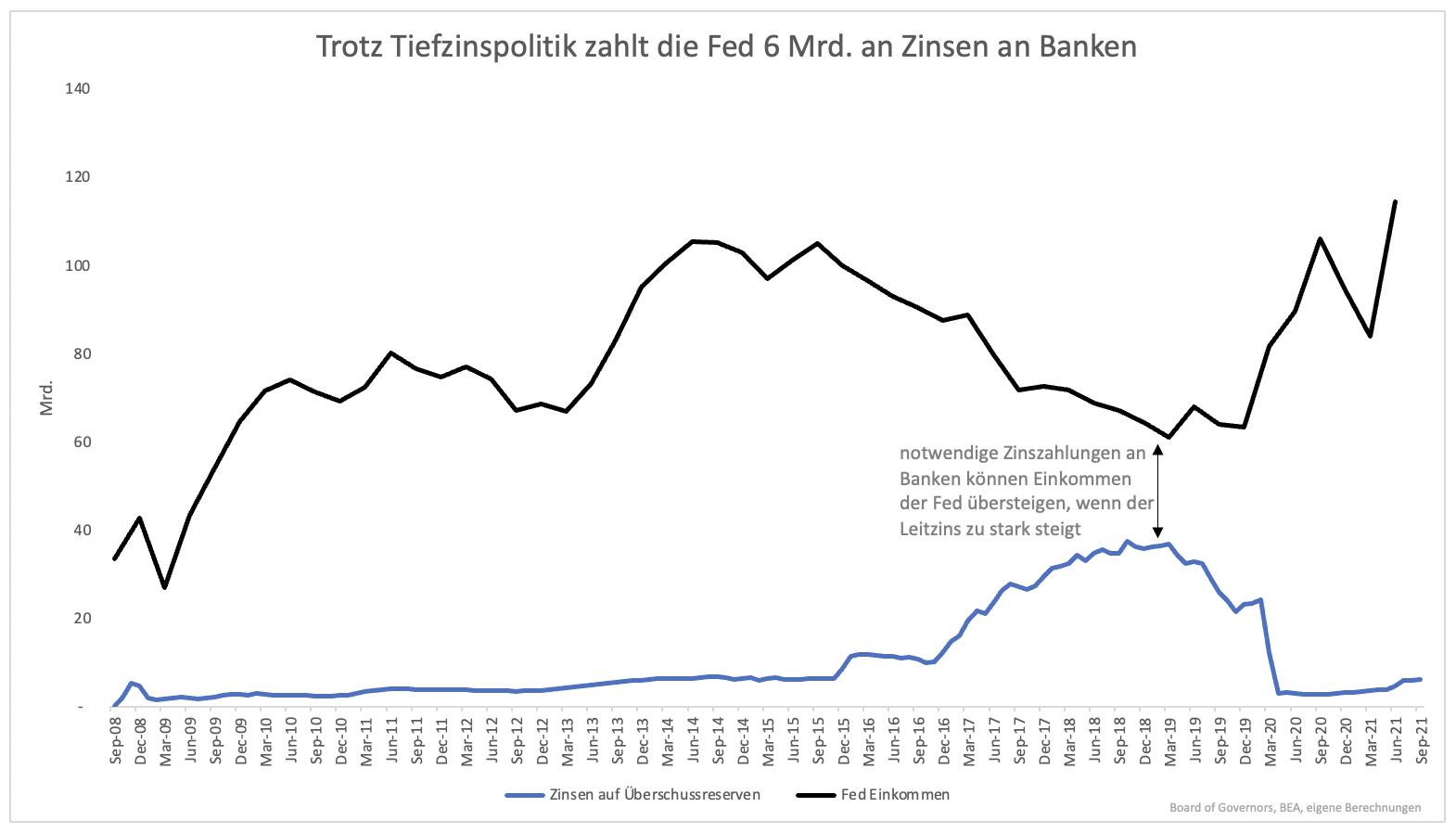 Der-überraschende-Grund-weshalb-Zinsen-nur-geringfügig-steigen-können-Kommentar-Clemens-Schmale-GodmodeTrader.de-2