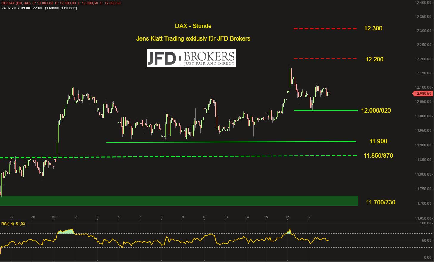 DAX-lässt-sich-nicht-verhexen-dennoch-Attacke-auf-die-12-000-zum-Wochenstart-JFD-Brokers-GodmodeTrader.de-2