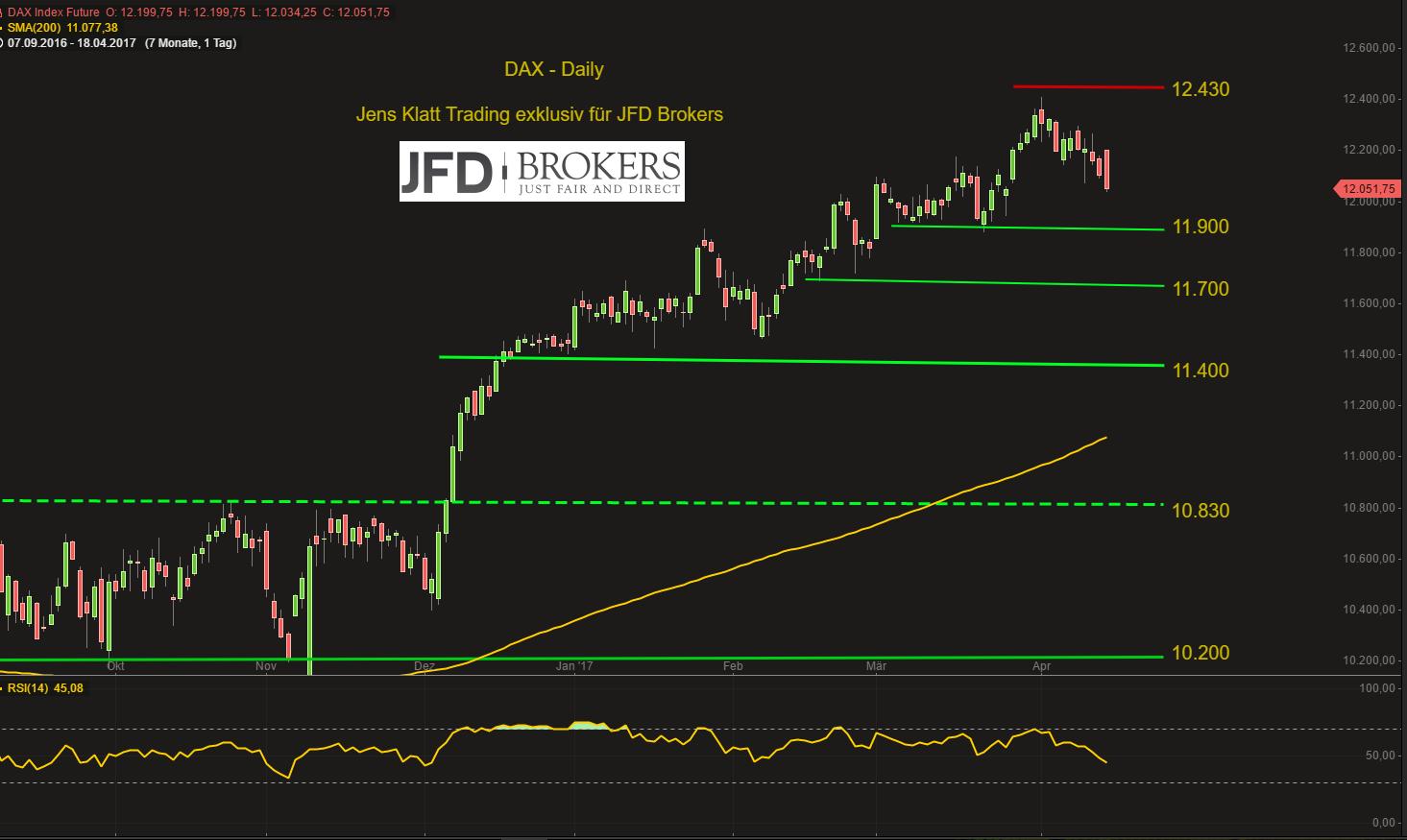DAX-startet-verkatert-aus-dem-Oster-Wochenende-12-000er-Marke-im-Fokus-Kommentar-JFD-Brokers-GodmodeTrader.de-2