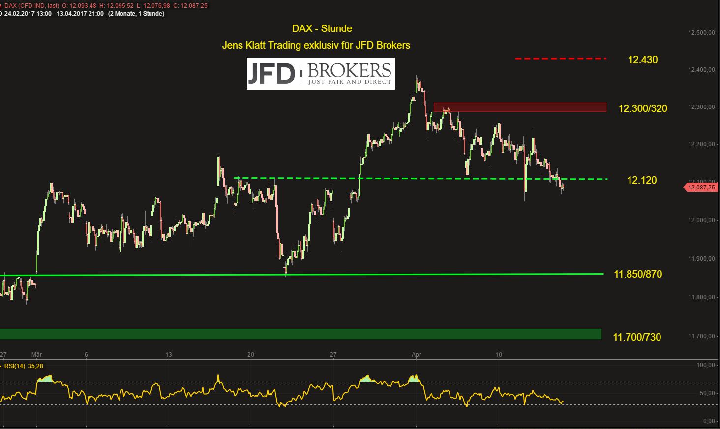 DAX-wird-die-12-000er-Marke-wohl-zunächst-halten-können-doch-wie-lange-Kommentar-JFD-Brokers-GodmodeTrader.de-2