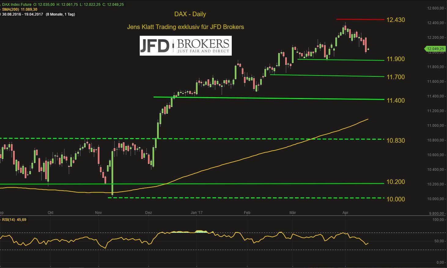 DAX-am-Mittwoch-ruhig-die-Ruhe-vor-dem-Sturm-Kommentar-JFD-Brokers-GodmodeTrader.de-2
