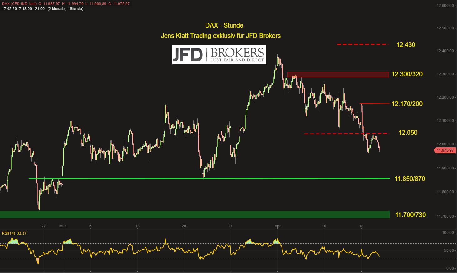 DAX-Gefahr-erneuten-Drops-in-Richtung-11-850-900-weiter-gegeben-JFD-Brokers-GodmodeTrader.de-2