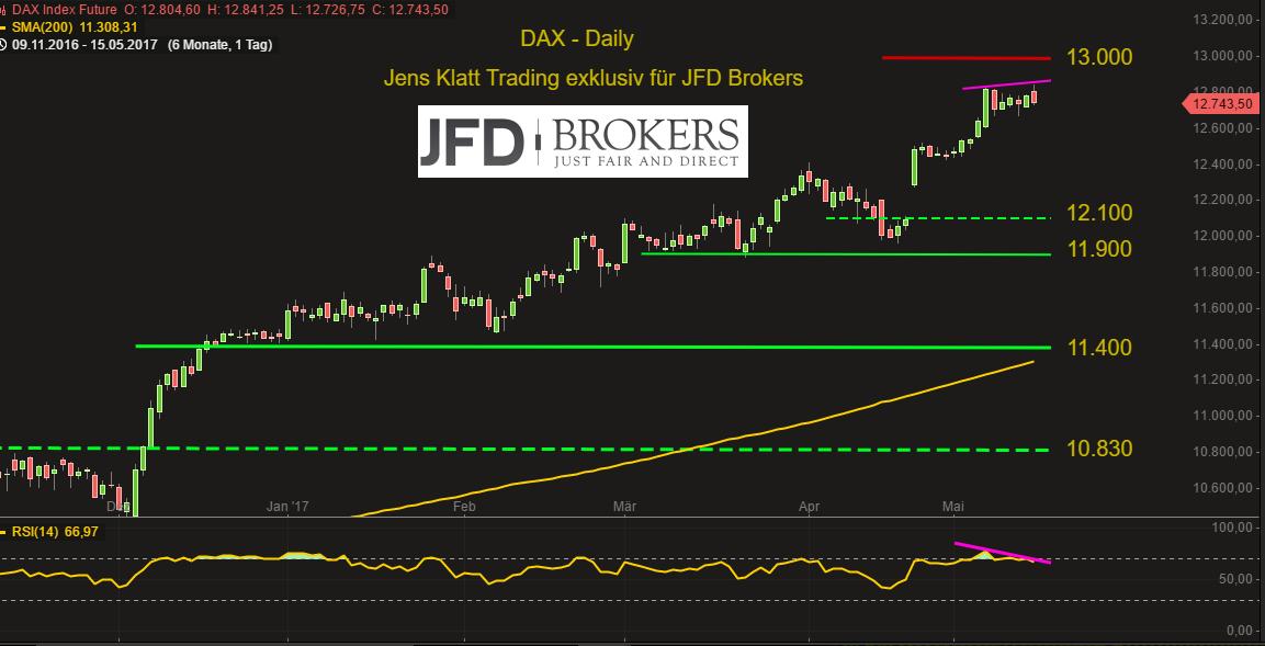 DAX-mit-neuem-Allzeithoch-in-die-Woche-doch-anschließend-geht-den-Bullen-die-Luft-aus-Kommentar-JFD-Brokers-GodmodeTrader.de-2