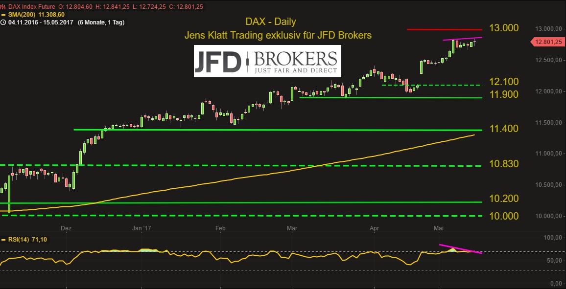 DAX-oberhalb-von-12-650-auf-der-Stunde-weiter-bullish-doch-der-Daily-mahnt-zur-Vorsicht-Kommentar-JFD-Brokers-GodmodeTrader.de-2