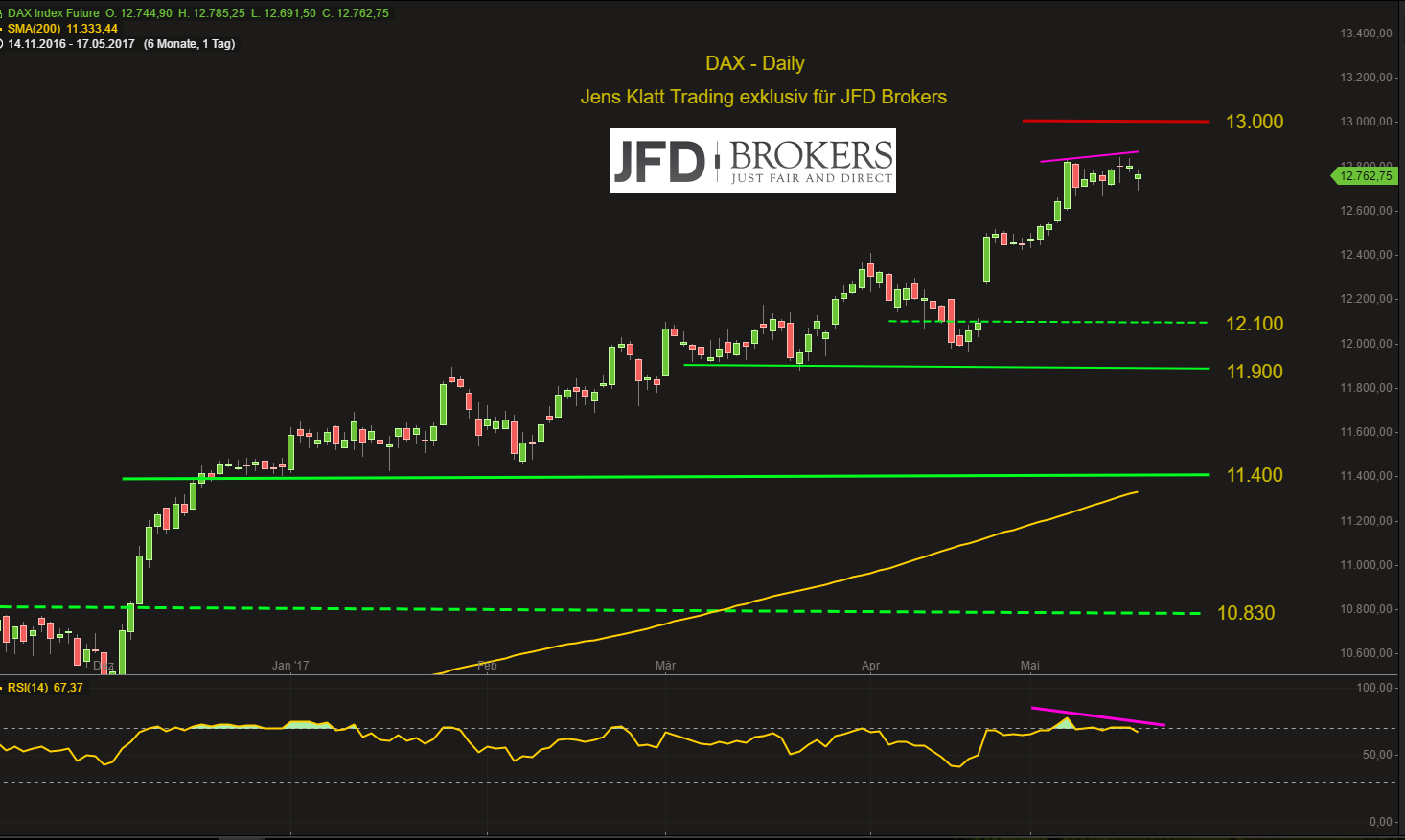 DAX-wankt-am-Mittwochmorgen-fällt-aber-nicht-Kommentar-JFD-Brokers-GodmodeTrader.de-2