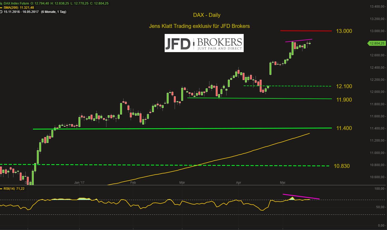 Im-DAX-nichts-Neues-Bruch-der-12-650-oder-Attacke-auf-die-13-000-Kommentar-JFD-Brokers-GodmodeTrader.de-2