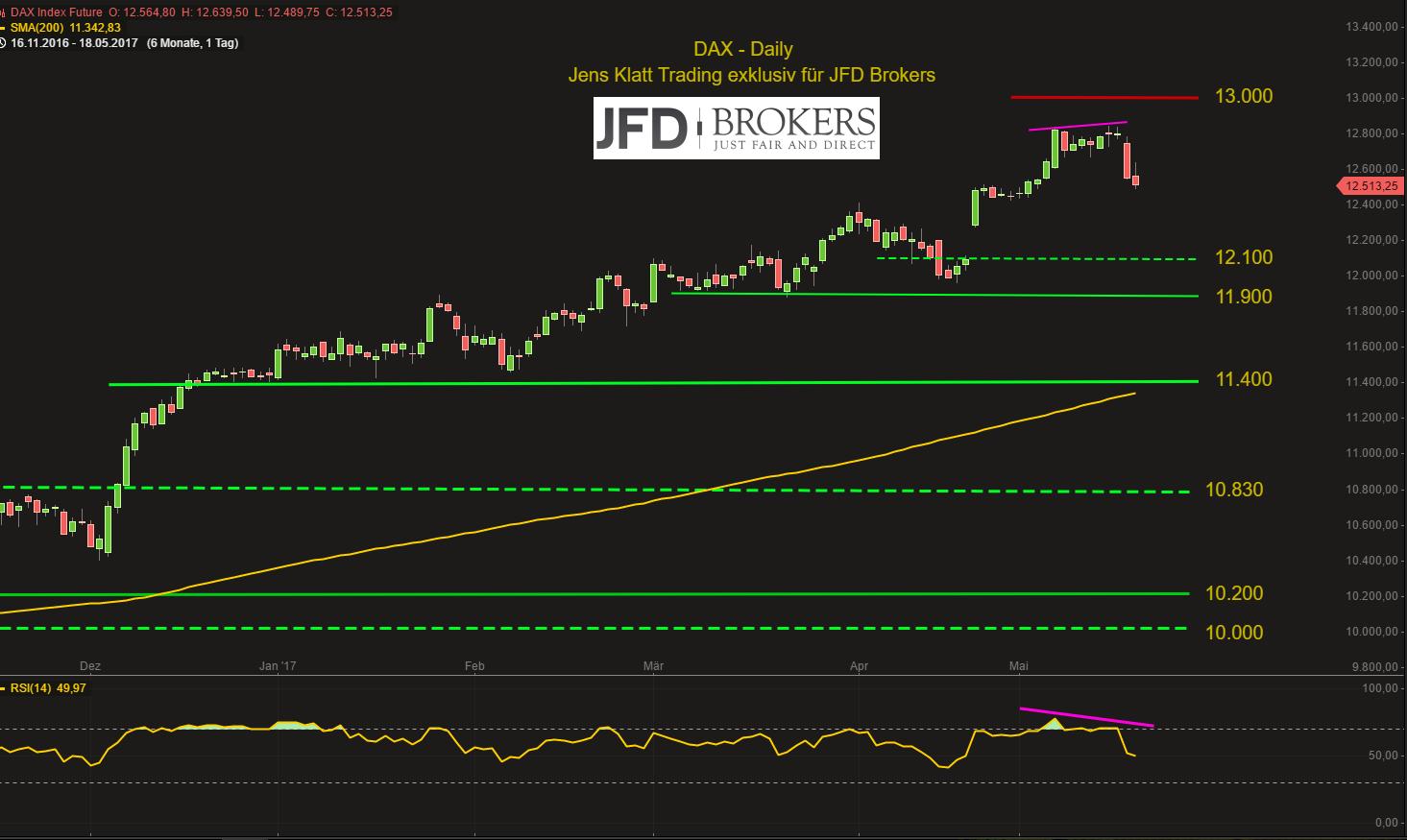 DAX-bleibt-unter-Druck-Abwärtspotential-scheint-aber-beschränkt-Kommentar-JFD-Brokers-GodmodeTrader.de-2
