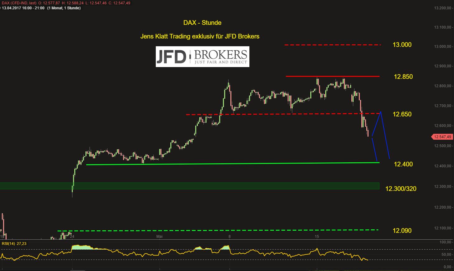 DAX-bricht-die-12-650-nächstes-Ziel-um-12-400-JFD-Brokers-GodmodeTrader.de-2