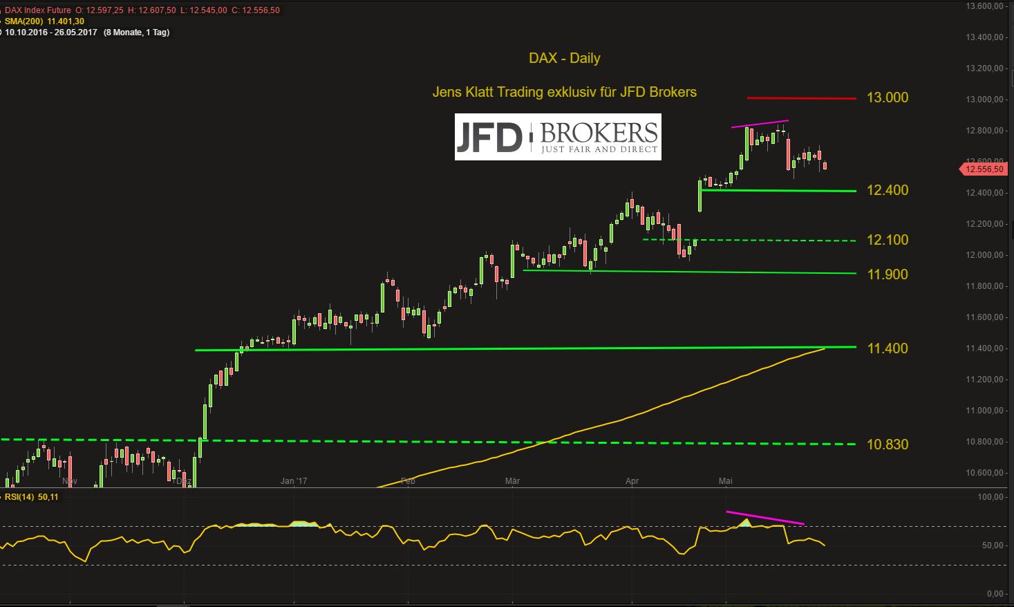 DAX-Bären-in-der-kommenden-Woche-wohl-im-Vorteil-Kommentar-JFD-Brokers-GodmodeTrader.de-3
