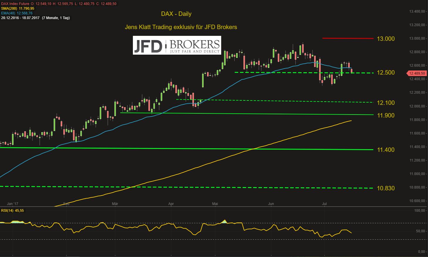 Starker-Euro-schwacher-DAX-interveniert-die-EZB-am-Donnerstag-Kommentar-JFD-Brokers-GodmodeTrader.de-2