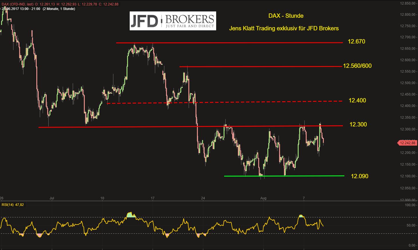 DAX-technische-Vorzeichen-am-Mittwoch-unverändert-doch-Vorteil-der-Bullen-erkennbar-Kommentar-JFD-Brokers-GodmodeTrader.de-2