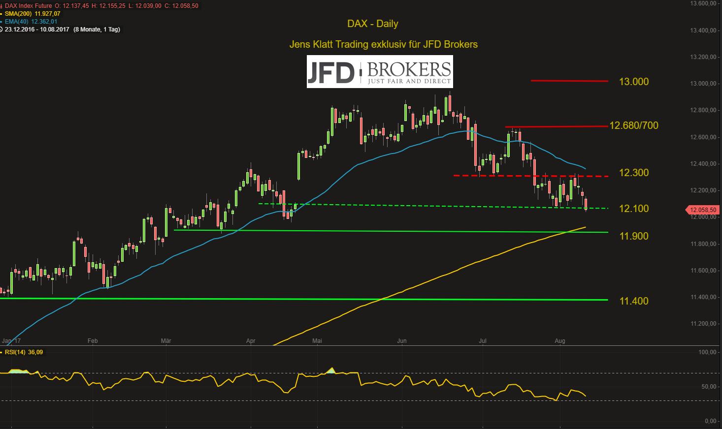 DAX-beeindruckt-von-Trumps-Säbelrasseln-Weg-zur-12-000-frei-Kommentar-JFD-Brokers-GodmodeTrader.de-2