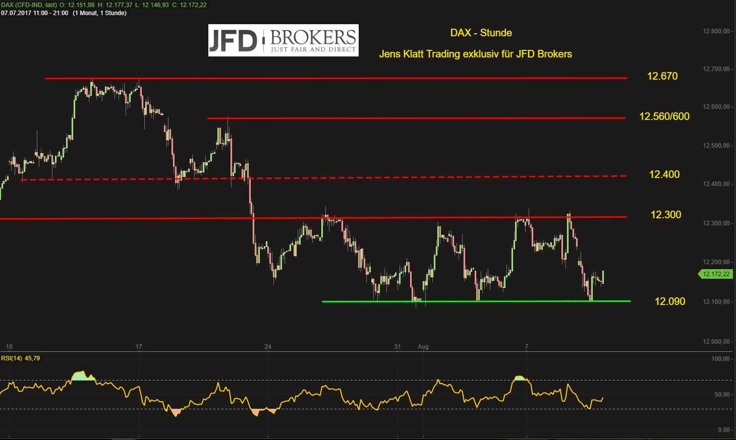 DAX-Bullen-zittern-12-100er-Marke-unter-Druck-JFD-Brokers-GodmodeTrader.de-2