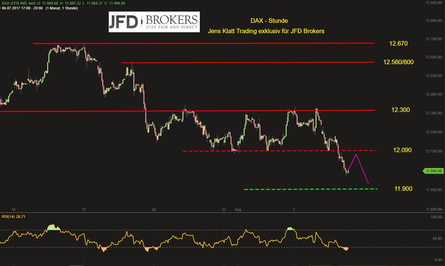 DAX-fällt-unter-12-100er-Marke-unter-12-000-aus-der-Handelswoche-Kommentar-JFD-Brokers-GodmodeTrader.de-2