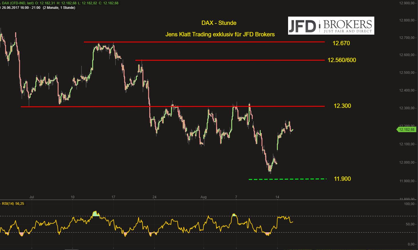 DAX-Attacke-auf-die-12-300-auch-am-Mittwoch-denkbar-Kommentar-JFD-Brokers-GodmodeTrader.de-2