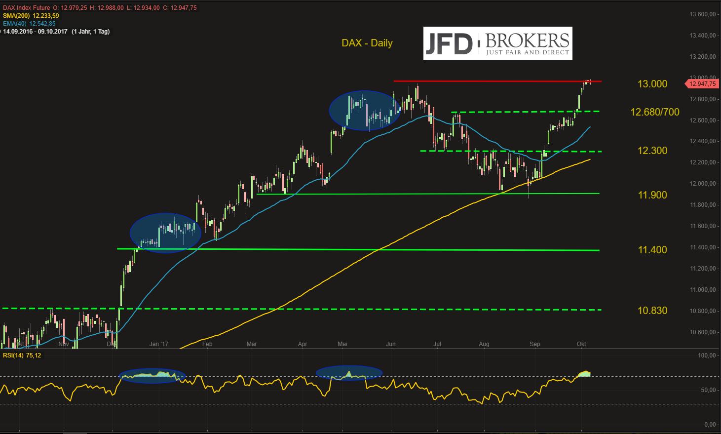 DAX-packt-die-13-000er-Hürde-einfach-nicht-Kommentar-JFD-Brokers-GodmodeTrader.de-2