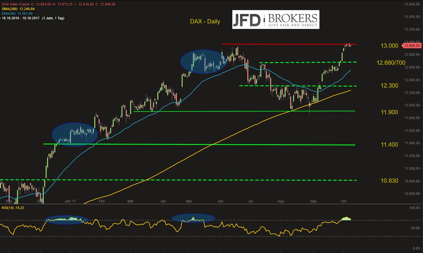 DAX-Sprung-über-die-13-000-lässt-auf-sich-warten-Lethargie-hält-an-Kommentar-JFD-Brokers-GodmodeTrader.de-2