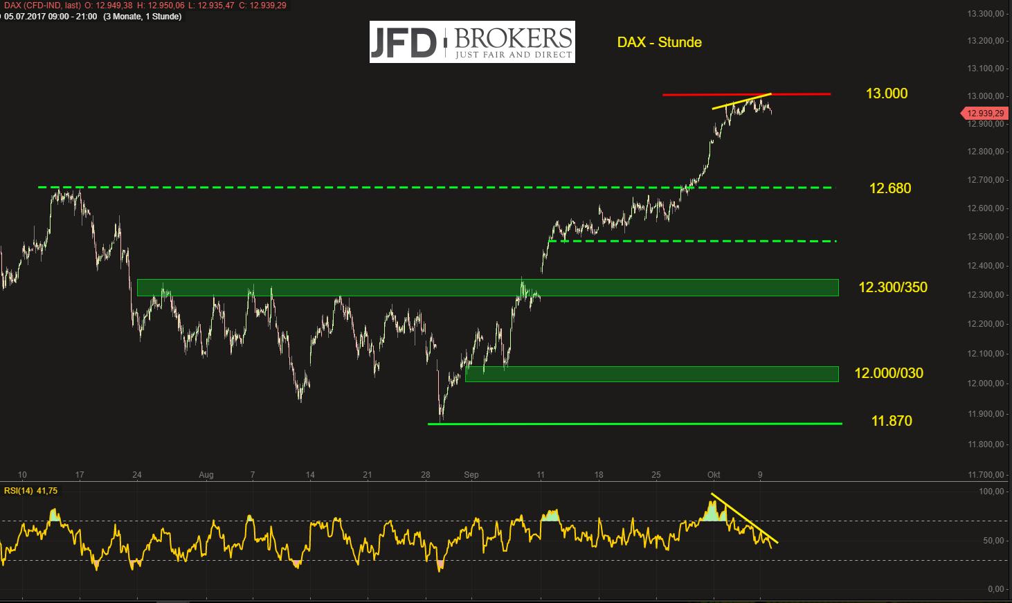 DAX-klappt-es-heute-mit-der-13-000-Kommentar-JFD-Brokers-GodmodeTrader.de-2