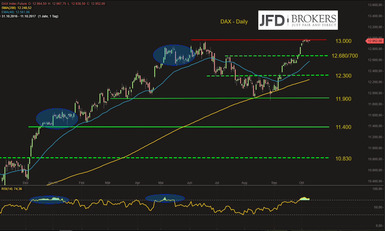 Die-Lethargie-im-DAX-hält-an-die-Hoffnung-auf-einen-schwarzen-Schwan-wächst-Kommentar-JFD-Brokers-GodmodeTrader.de-2