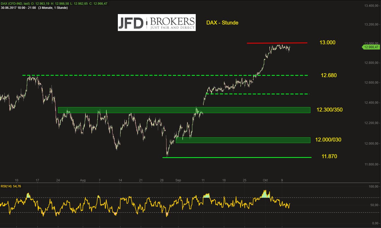 Im-DAX-weiterhin-nichts-neues-aber-ein-Hauch-Nervosität-hält-Einzug-Kommentar-JFD-Brokers-GodmodeTrader.de-2